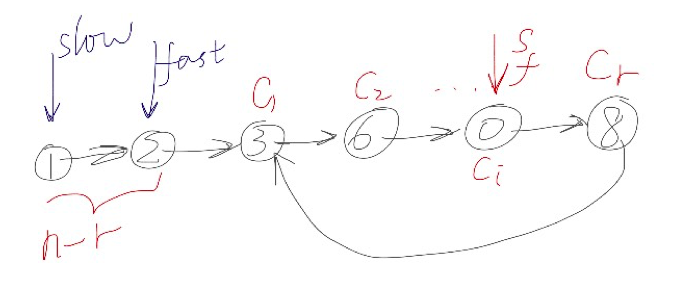 Linked List Cycle II